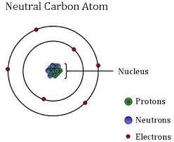 Carbon Atom Diagram