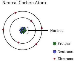 Carbon Atom Diagram
