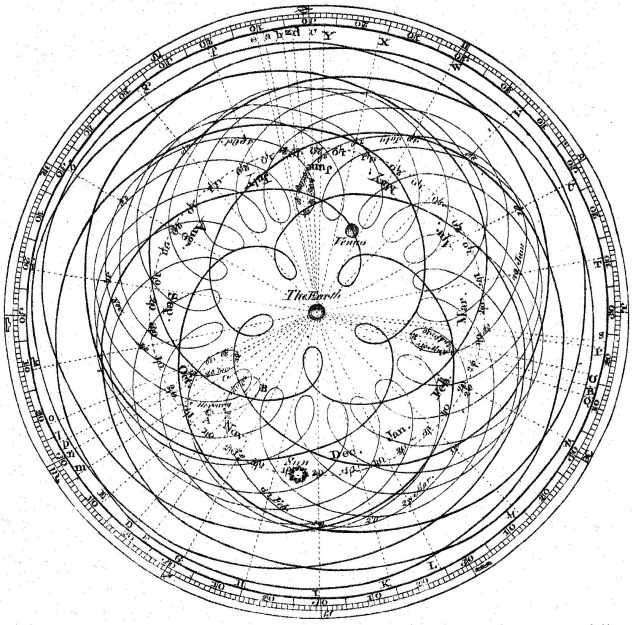 The apparent movement of sun and planets with Earth as center Giovanni Domenico Cassini, 1625–1712