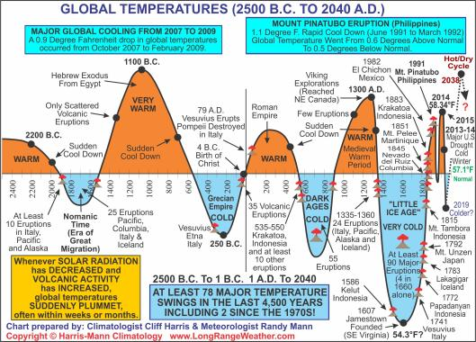 Global Temperatures 2500 BC to 2040 AD