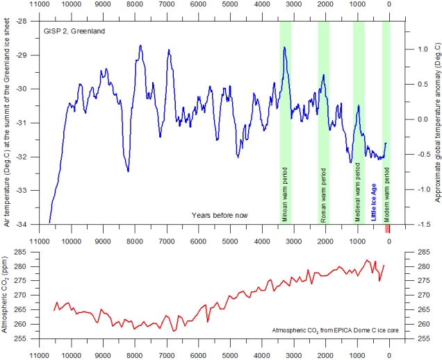 15 climate chart - 11K yrs vs CO2