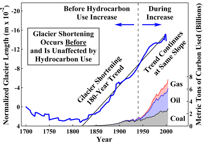 CO2 Increase since 1950 does not track Glacier Shortening