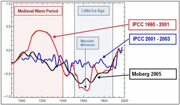 4 IPCCMWP opinions