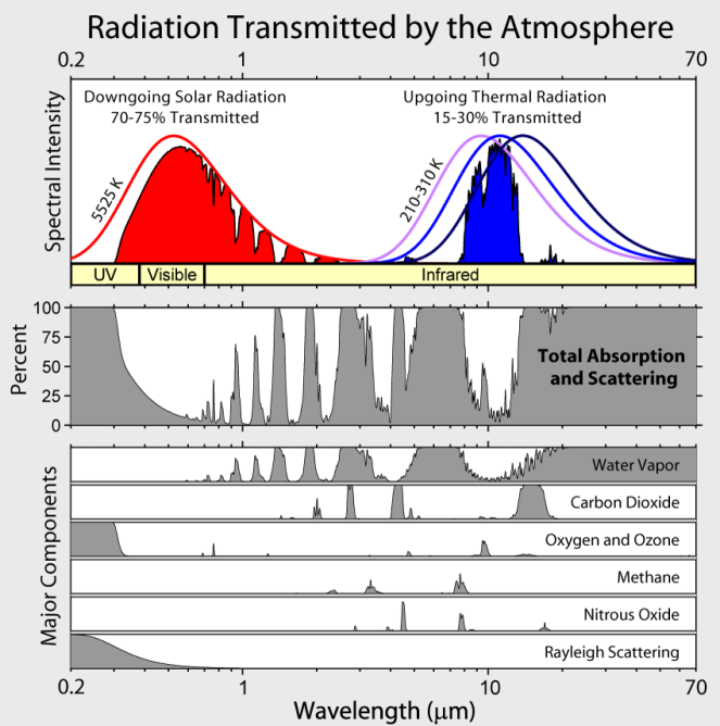 Atmospheric Transmission of Different Gases