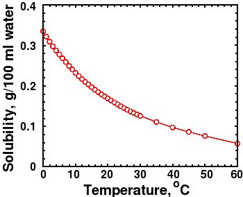 CO2 Solubility in Water vs Temperature