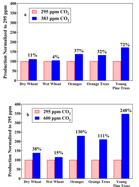 "Chart Source: Review Article: ""Environmental effects of increased atmospheric carbon dioxide,"" Willie Soon (1), Sallie L. Baliunas(1), Arthur B. Robinson (2), Zachary W. Robinson (2) Climate Research. 13, 149-164, (1999)"