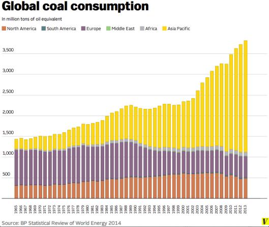 Global coal consumption