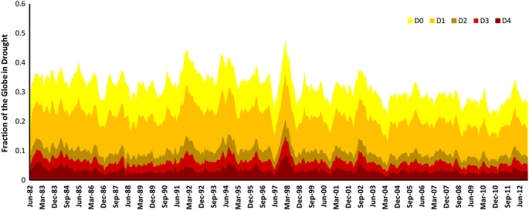 Global drought monitoring - nature