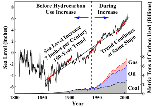 Sea Level Rise since the Little Ice Age