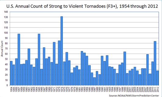 US Annual Severe Tornados