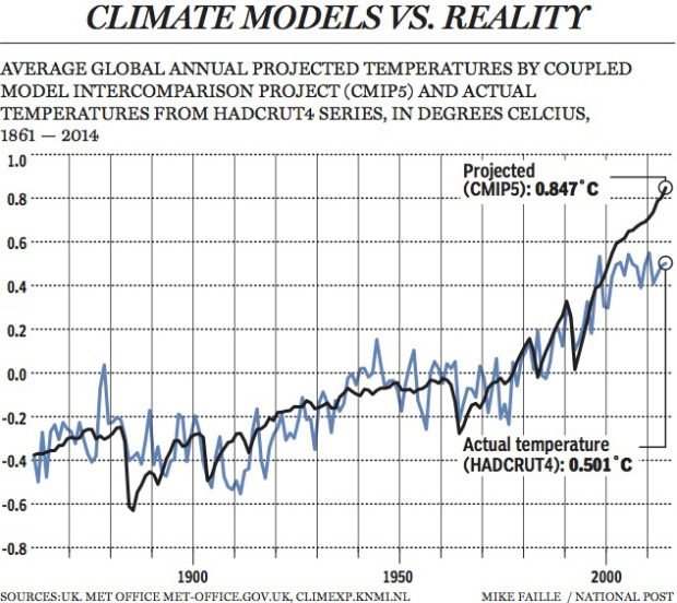 20-climate-models-vs-reality
