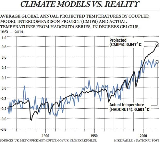 20-climate-models-vs-reality